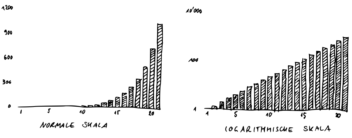 XY-Graphen